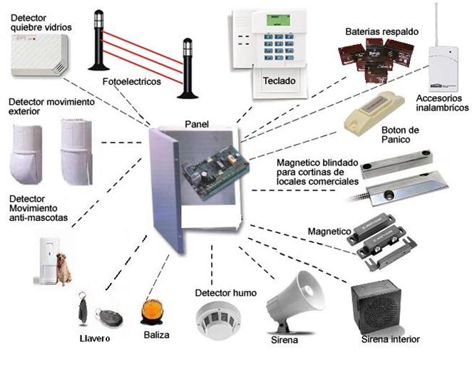 Villozam seguridad telecomunicaciones for Mobiliario y equipo de oficina